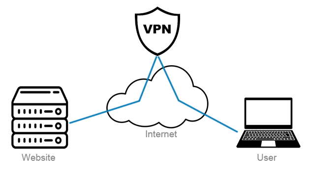 With VPN