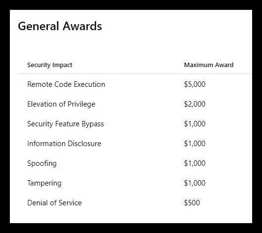 General Awards